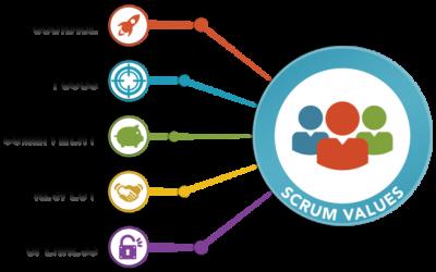 Zmiany wScrum Guide 2016 czyli Wartości Scrum